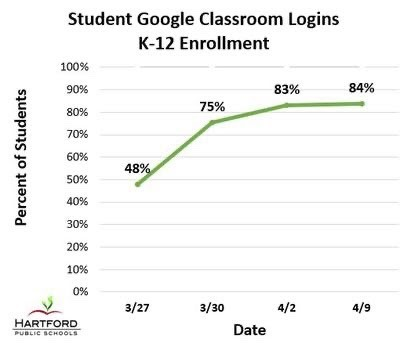 Student Google Classroom Logins with LINC
